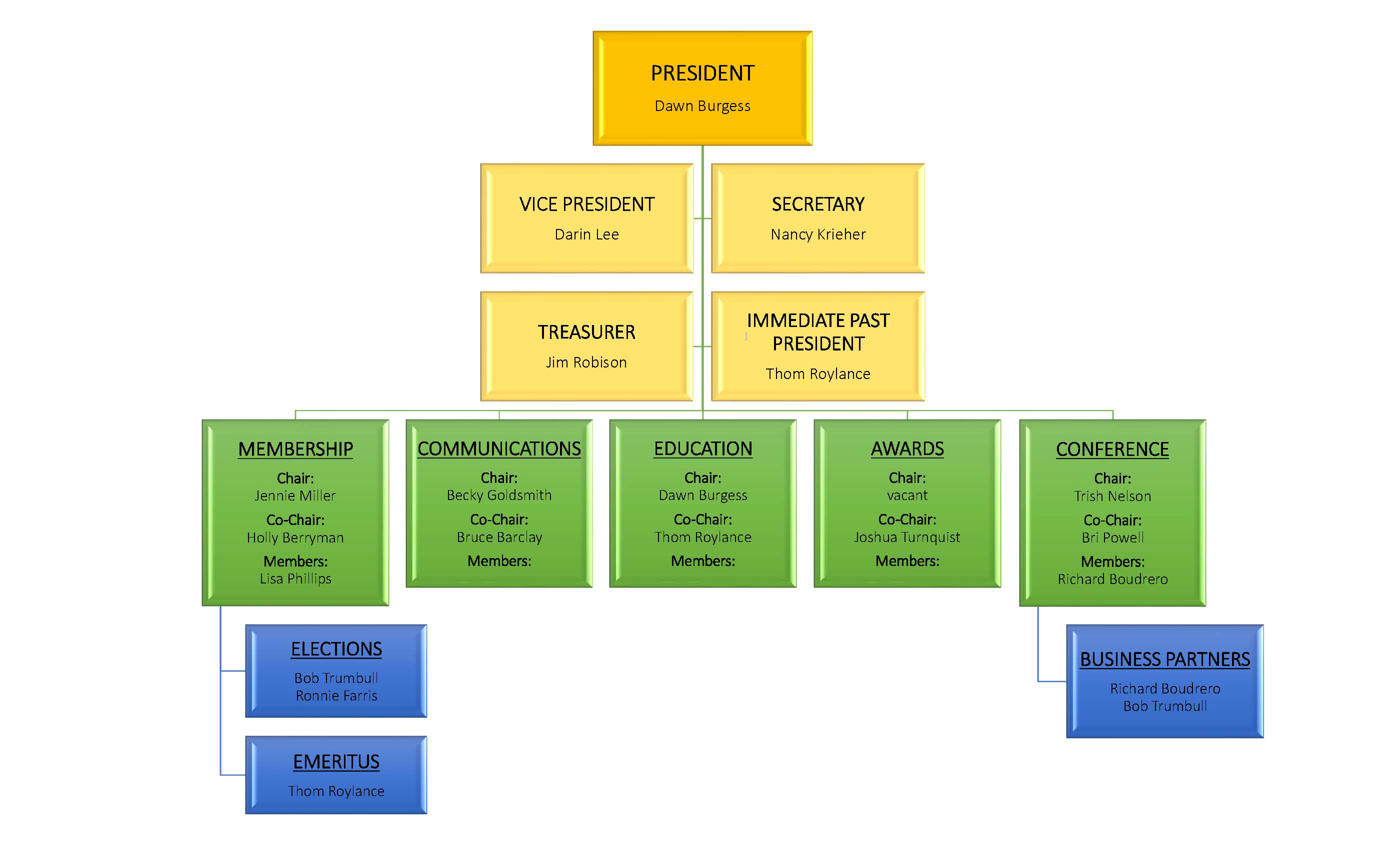 ARMCUMS Committee Chart_Page_1